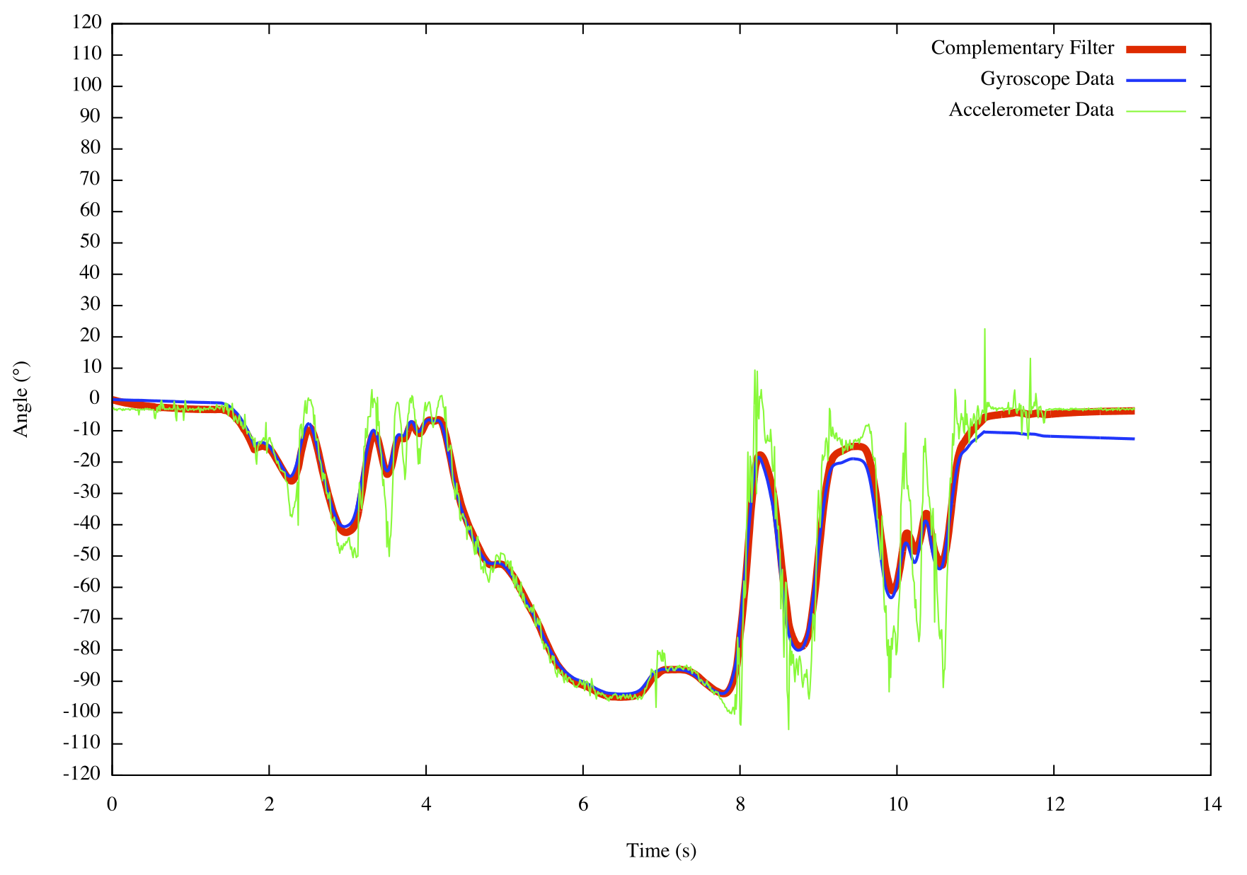 Sensor Fusion Algorithims Mostly Harmless Accelerometer Schematic The Complementary Filter In Action